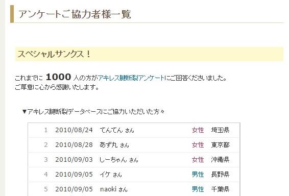 アキレス腱断裂データベース、1,000人突破!!