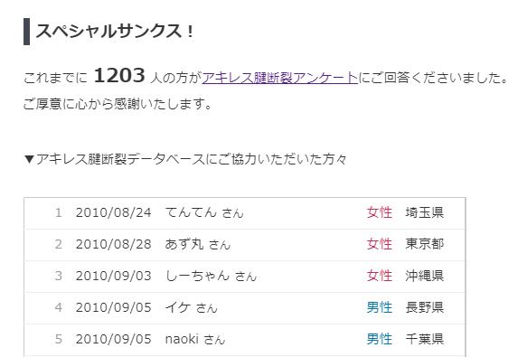 アキレス腱断裂データベース、1,200人突破!!