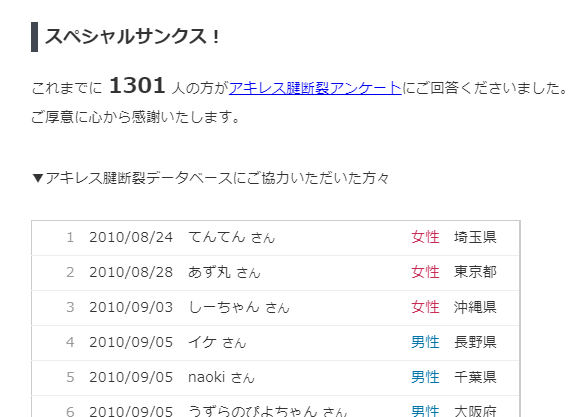アキレス腱断裂データベース、1,300人突破!!